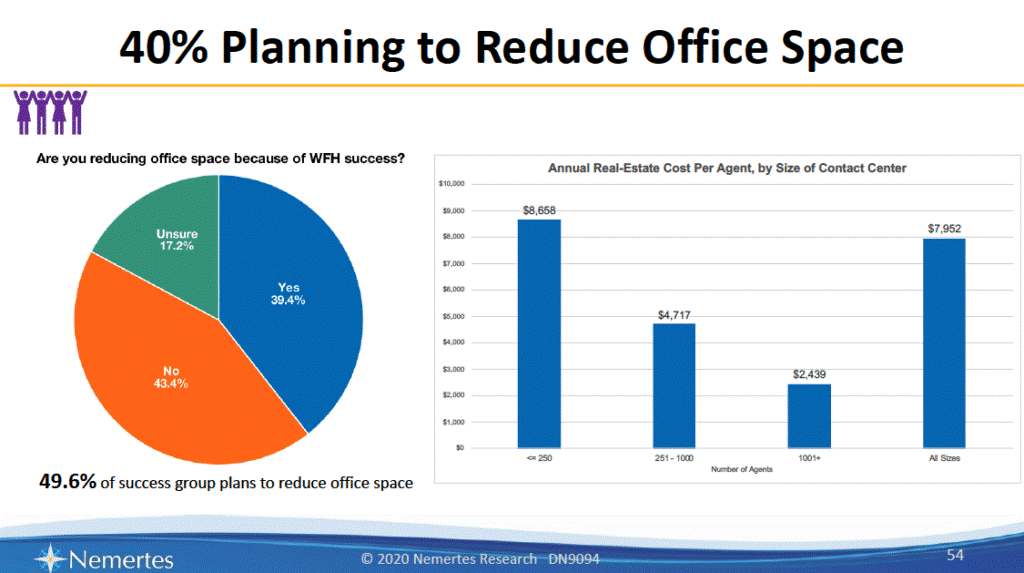 40% planning to reduce office space