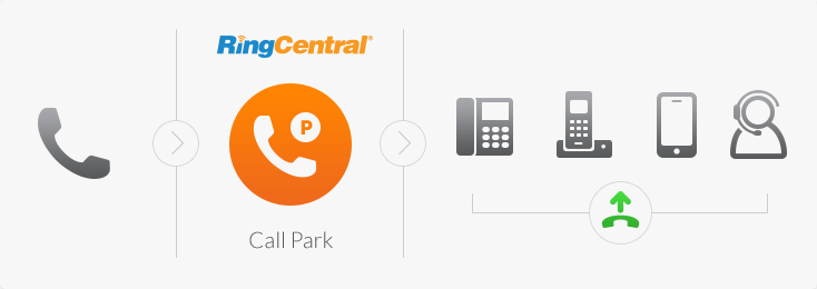 RingCentral Call Park