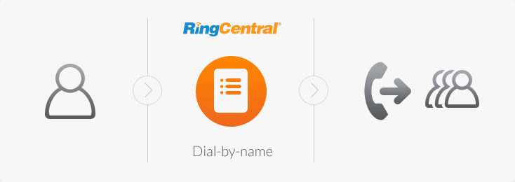 RingCentral Dial-by-name