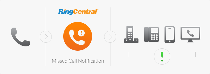 RingCentral Missed Call Notification