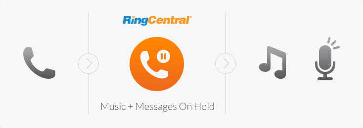 RingCentral message and music on hold