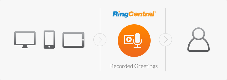 RingCentral Recorded Greetings