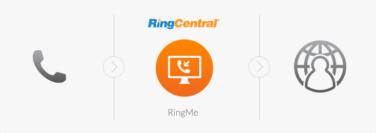 RingCentral click-to-call button