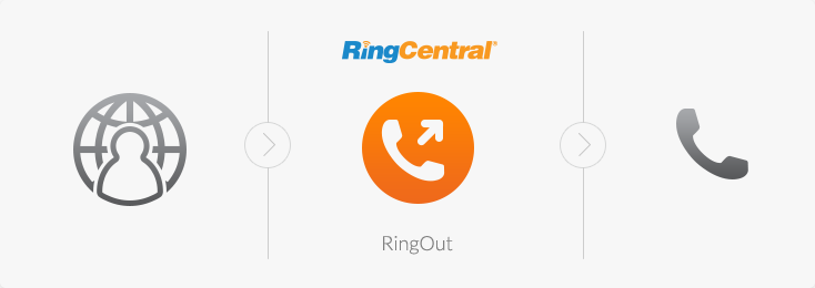 RingCentral click-to-call