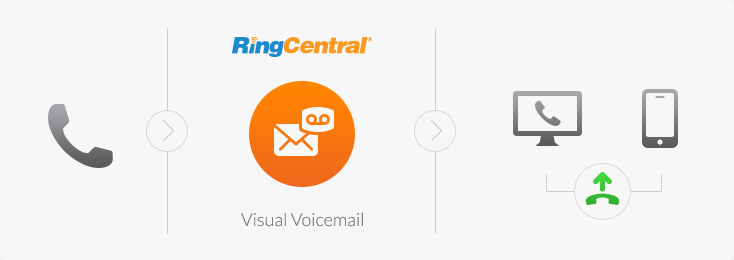RingCentral Visual Voicemail
