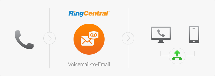 RingCentral voicemail to email