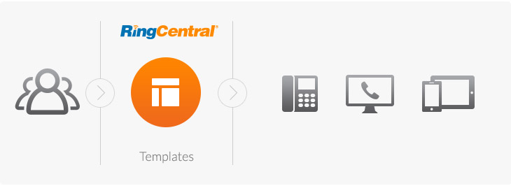 RingCentral Templates