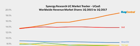 Synergy Research Reports RingCentral #1 in Worldwide UCaaS