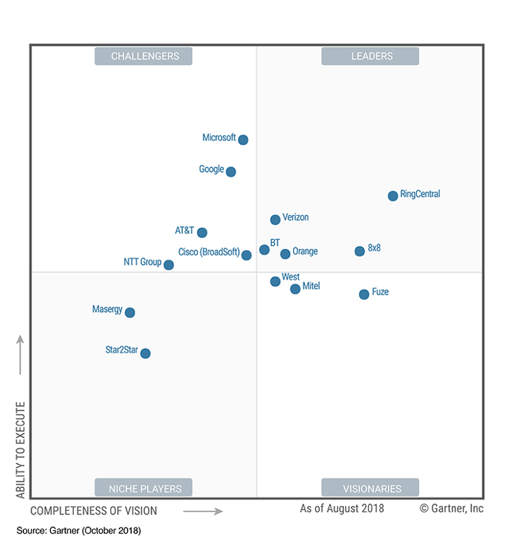 Figure 1. Magic Quadrant for Unified Communications as a Service, Worldwide