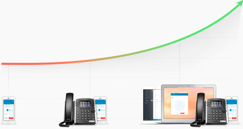RingCentral small business phone service lets your organization plan for growth