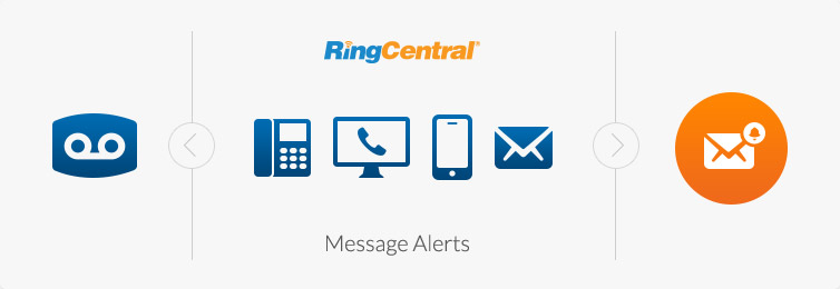 Message Alert Service - RingCentral Professional