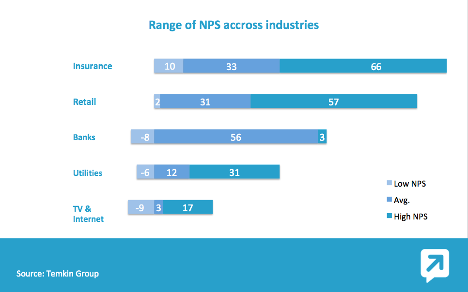 Benchmark NPS par industries
