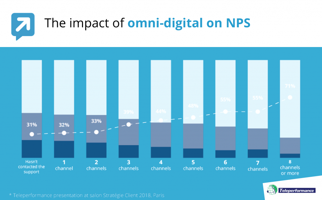 Omni Digital and NPS