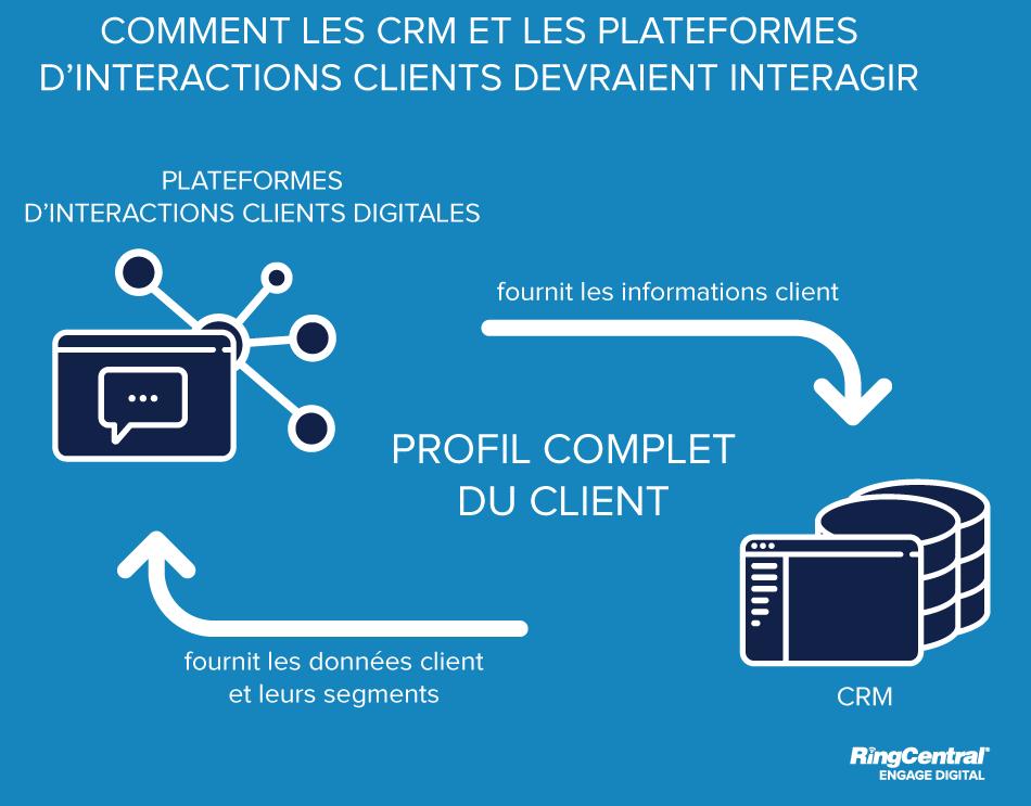 Integration CRM Digital Customer Interactions Platform