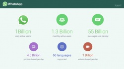 Whatsapp key figures